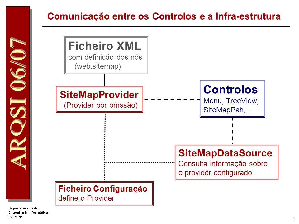 4 Comunicação entre os Controlos e a Infra-estrutura Ficheiro XML com definição dos nós (web.sitemap) SiteMapProvider (Provider por omssão) Controlos Menu, TreeView, SiteMapPah,...