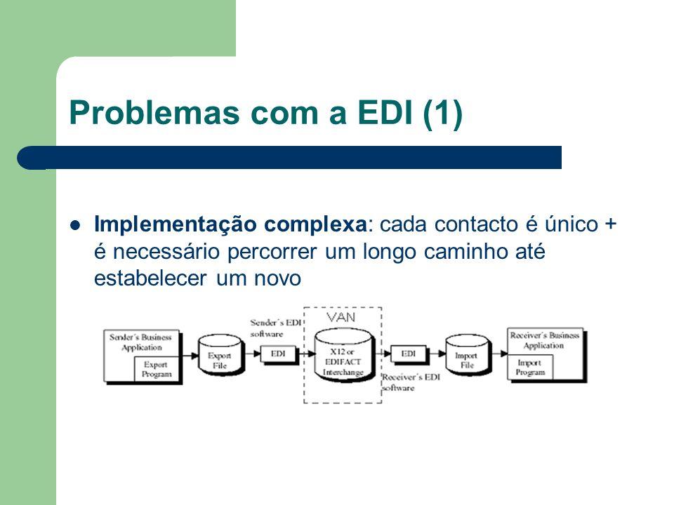 Problemas com a EDI (1) Implementação complexa: cada contacto é único + é necessário percorrer um longo caminho até estabelecer um novo