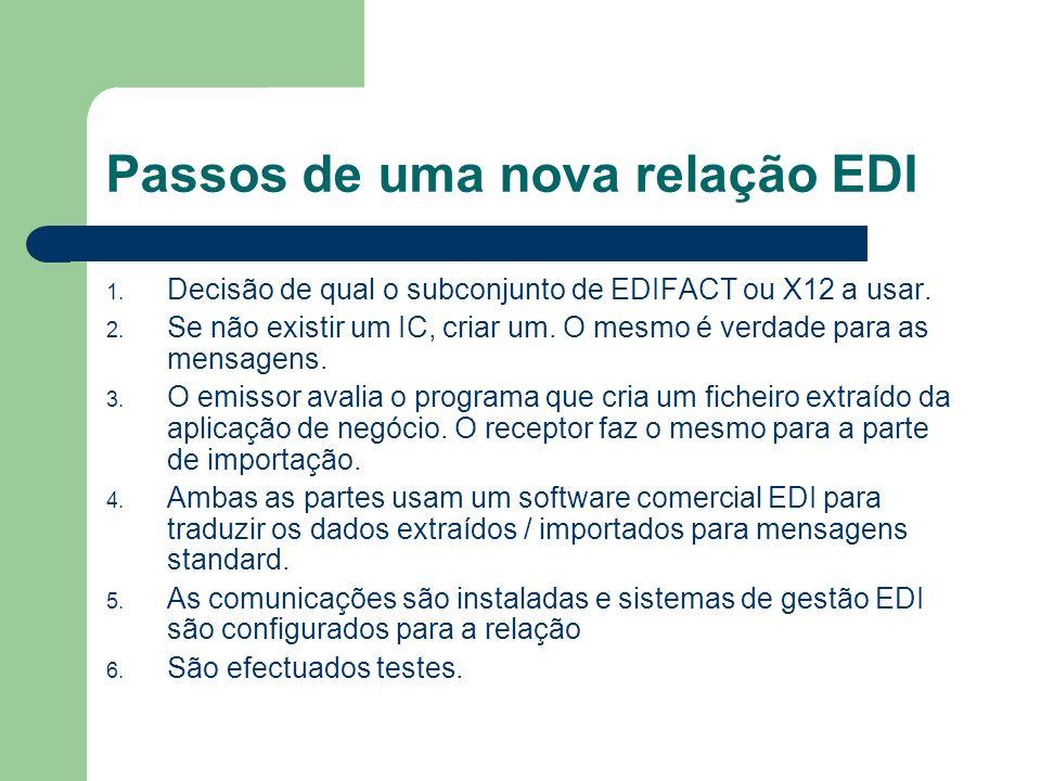 Passos de uma nova relação EDI 1.Decisão de qual o subconjunto de EDIFACT ou X12 a usar.
