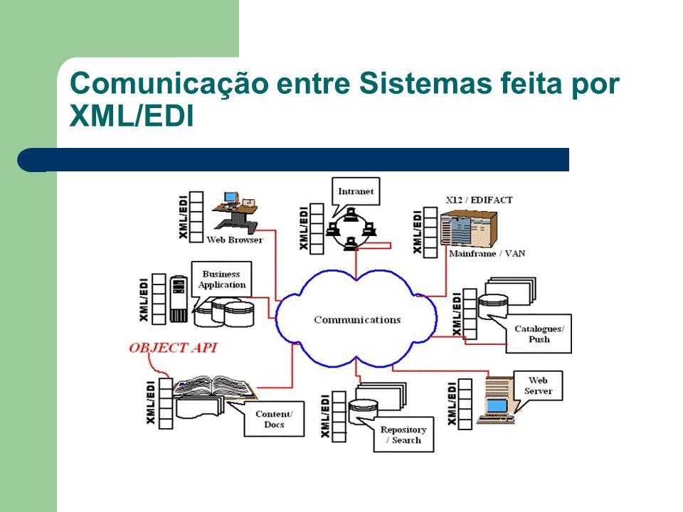 Comunicação entre Sistemas feita por XML/EDI