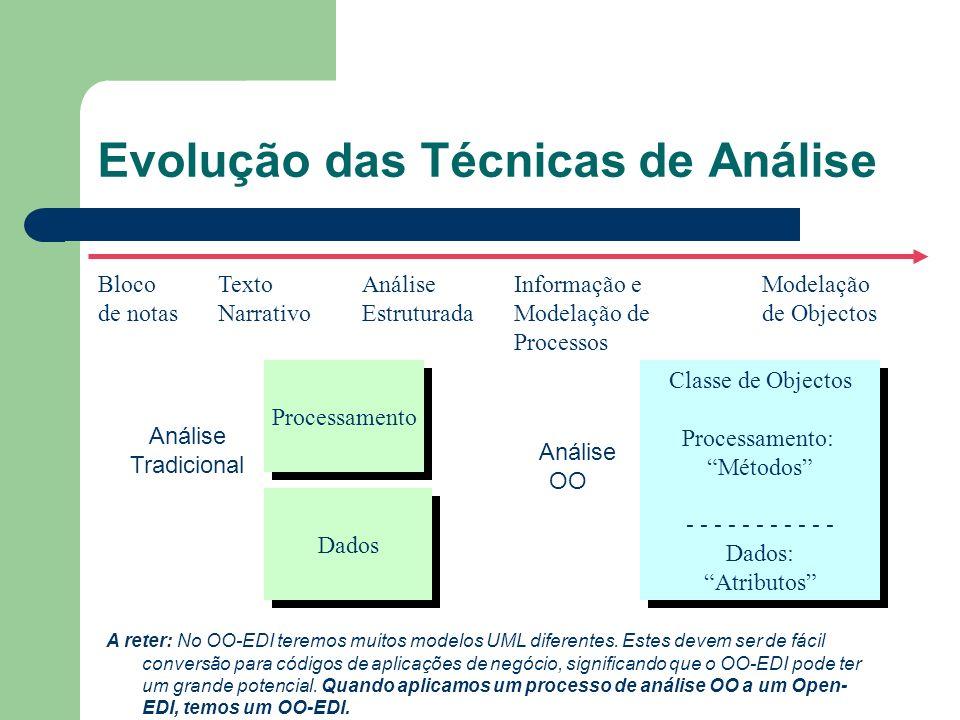 Evolução das Técnicas de Análise Bloco de notas Texto Narrativo Análise Estruturada Informação e Modelação de Processos Modelação de Objectos Processamento Dados Classe de Objectos Processamento: Métodos - - - - - - - - - - - Dados: Atributos Classe de Objectos Processamento: Métodos - - - - - - - - - - - Dados: Atributos Análise Tradicional Análise OO A reter: No OO-EDI teremos muitos modelos UML diferentes.