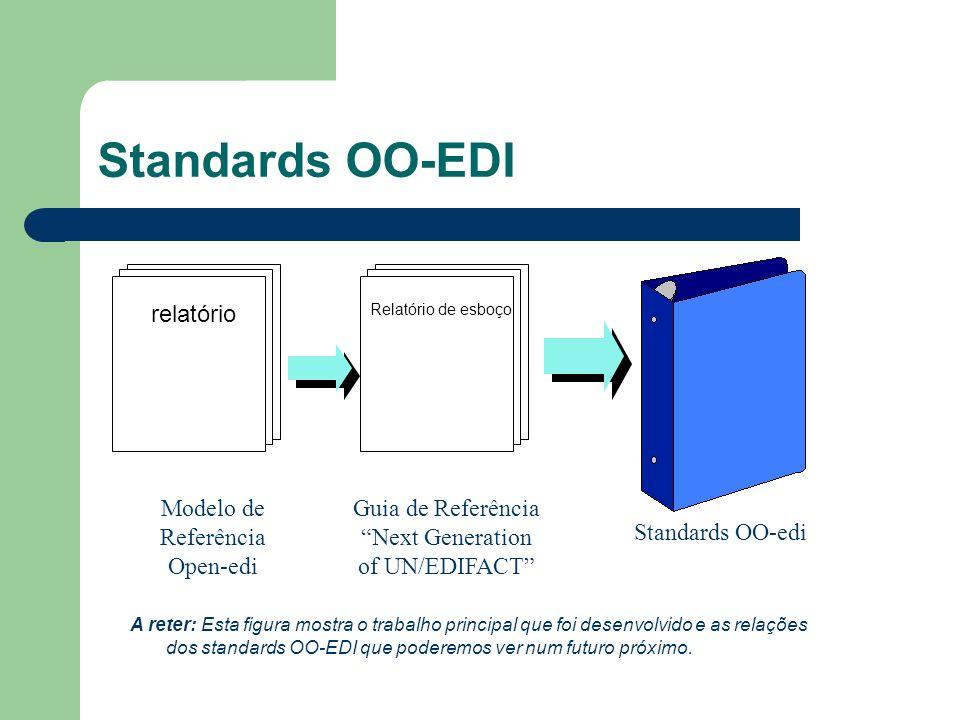 Standards OO-EDI relatório Relatório de esboço Modelo de Referência Open-edi Standards OO-edi Guia de Referência Next Generation of UN/EDIFACT A reter: Esta figura mostra o trabalho principal que foi desenvolvido e as relações dos standards OO-EDI que poderemos ver num futuro próximo.