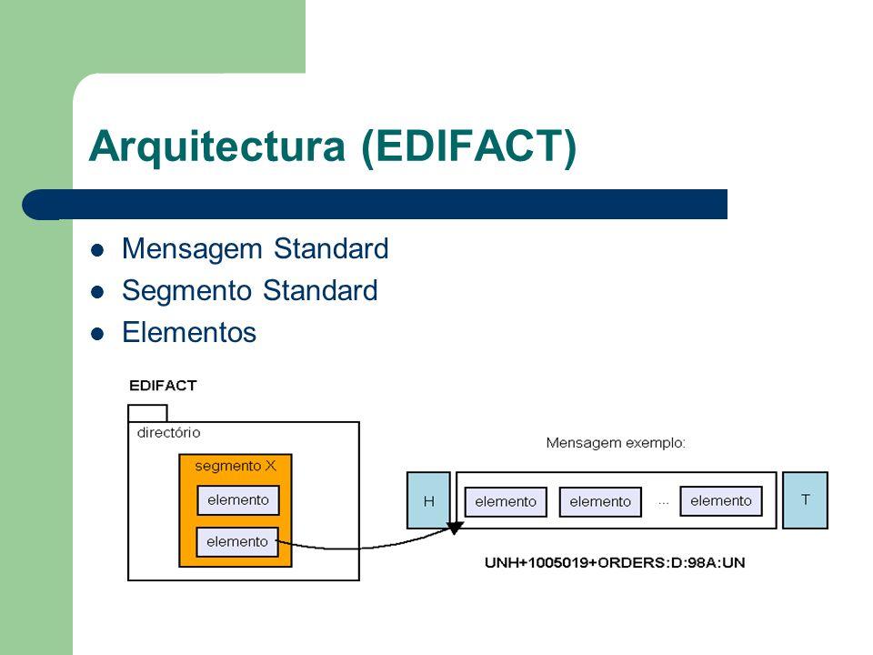 Arquitectura (EDIFACT) Mensagem Standard Segmento Standard Elementos