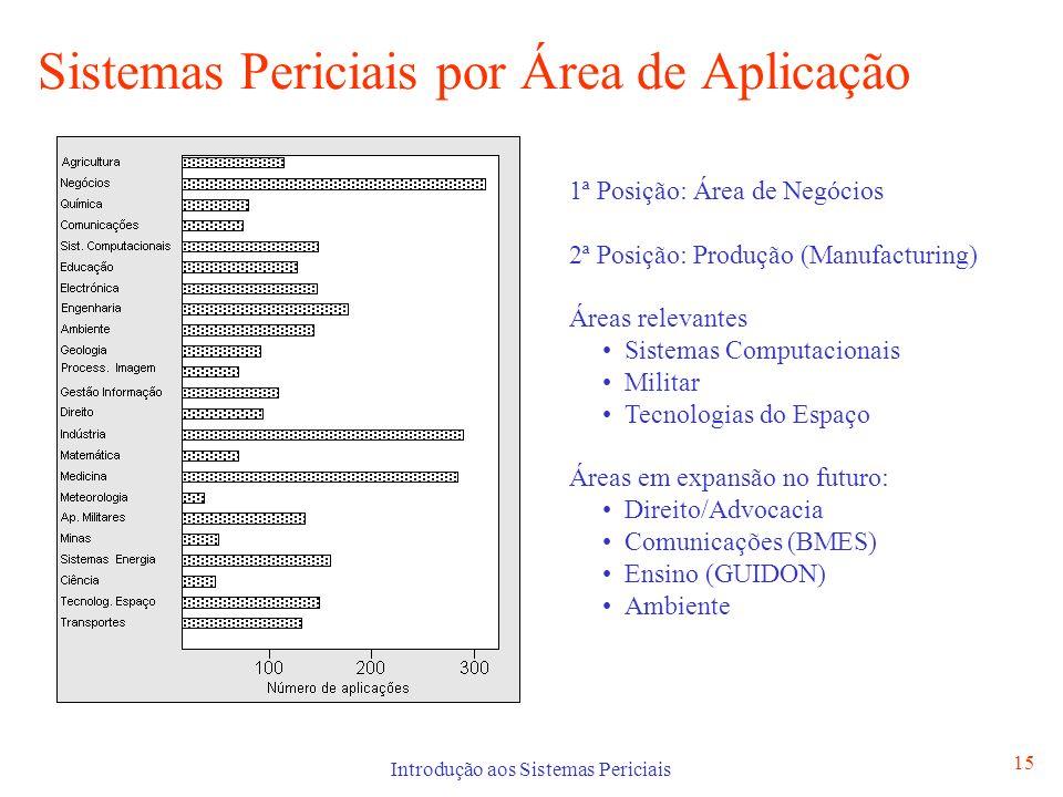 Introdução aos Sistemas Periciais 15 Sistemas Periciais por Área de Aplicação 1ª Posição: Área de Negócios 2ª Posição: Produção (Manufacturing) Áreas