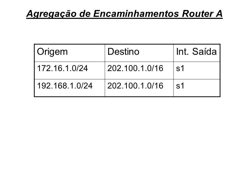Agregação de Encaminhamentos Router A OrigemDestinoInt. Saída 172.16.1.0/24202.100.1.0/16s1 192.168.1.0/24202.100.1.0/16s1