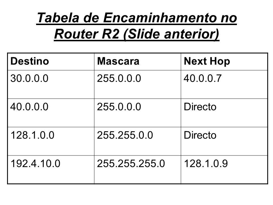 Tabela de Encaminhamento no Router R2 (Slide anterior) DestinoMascaraNext Hop 30.0.0.0255.0.0.040.0.0.7 40.0.0.0255.0.0.0Directo 128.1.0.0255.255.0.0D