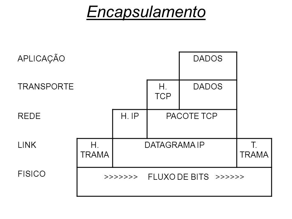 Encapsulamento APLICAÇÃODADOS TRANSPORTEH. TCP DADOS REDEH. IPPACOTE TCP LINKH. TRAMA DATAGRAMA IPT. TRAMA FISICO >>>>>>> FLUXO DE BITS >>>>>>