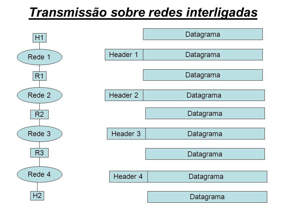 Transmissão sobre redes interligadas Rede 1 Rede 2 Rede 3 Rede 4 R1 R2 R3 H1 H2 Datagrama Header 1 Datagrama Header 2 Header 3 Header 4