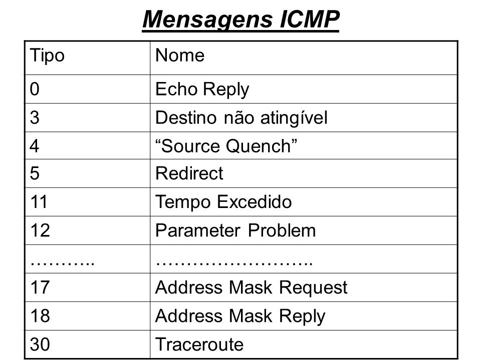Mensagens ICMP TipoNome 0Echo Reply 3Destino não atingível 4Source Quench 5Redirect 11Tempo Excedido 12Parameter Problem ………..…………………….. 17Address Mas