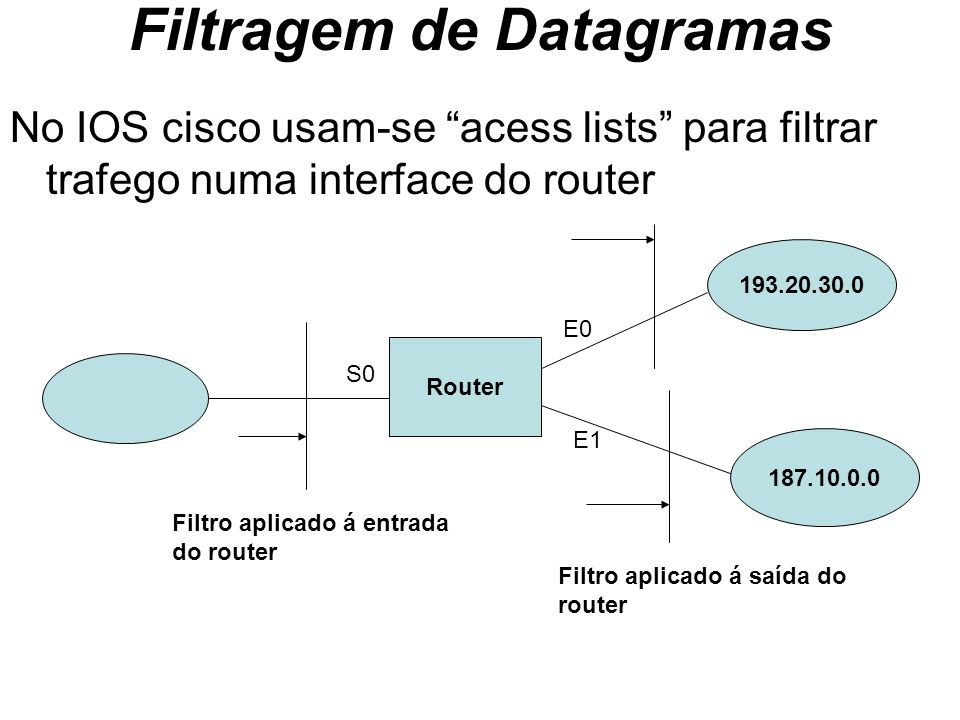 Filtragem de Datagramas No IOS cisco usam-se acess lists para filtrar trafego numa interface do router Router 193.20.30.0 187.10.0.0 S0 E0 E1 Filtro a