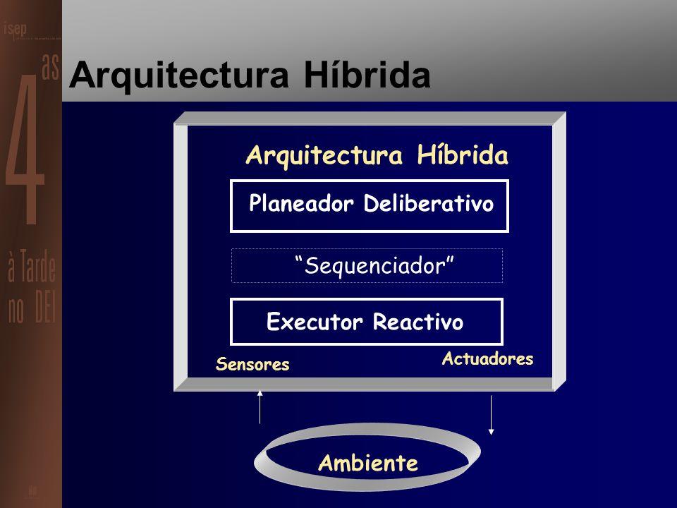 Arquitectura Reactiva Ambiente SensoresActuadores Arquitectura Reactiva Situação/Acção