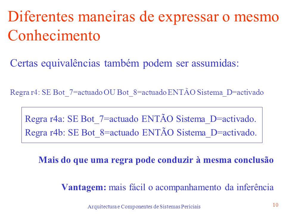 Arquitectura e Componentes de Sistemas Periciais 10 Diferentes maneiras de expressar o mesmo Conhecimento Certas equivalências também podem ser assumidas: Regra r4: SE Bot_7=actuado OU Bot_8=actuado ENTÃO Sistema_D=activado Regra r4a: SE Bot_7=actuado ENTÃO Sistema_D=activado.