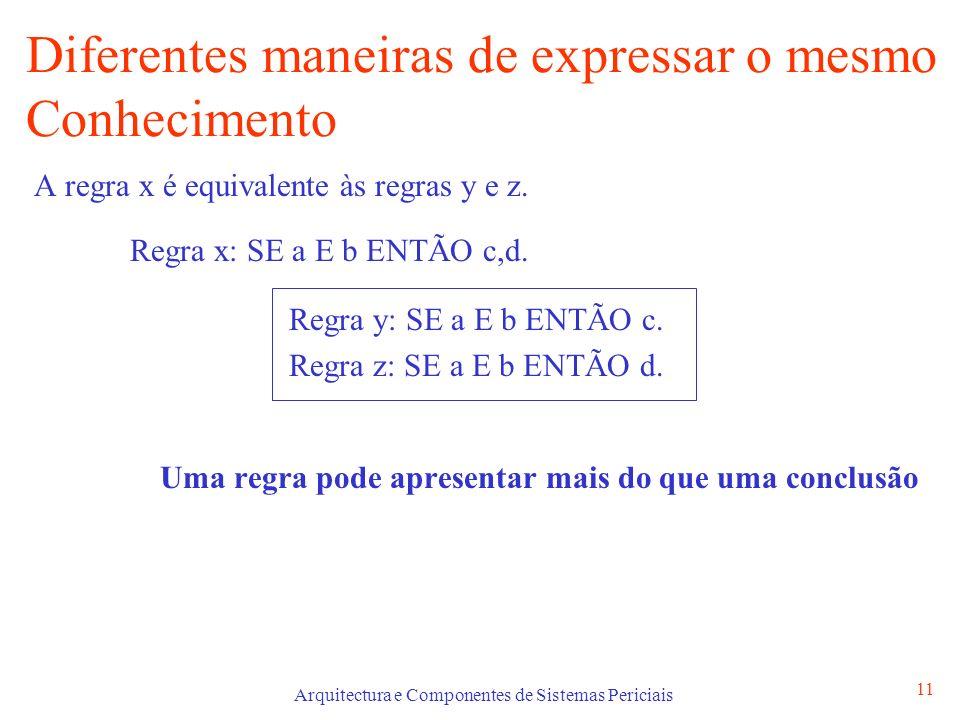 Arquitectura e Componentes de Sistemas Periciais 11 Diferentes maneiras de expressar o mesmo Conhecimento A regra x é equivalente às regras y e z.