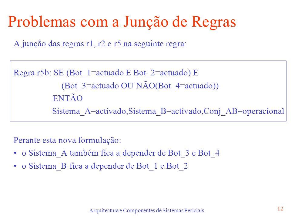Arquitectura e Componentes de Sistemas Periciais 12 Problemas com a Junção de Regras A junção das regras r1, r2 e r5 na seguinte regra: Regra r5b: SE (Bot_1=actuado E Bot_2=actuado) E (Bot_3=actuado OU NÃO(Bot_4=actuado)) ENTÃO Sistema_A=activado,Sistema_B=activado,Conj_AB=operacional Perante esta nova formulação: o Sistema_A também fica a depender de Bot_3 e Bot_4 o Sistema_B fica a depender de Bot_1 e Bot_2