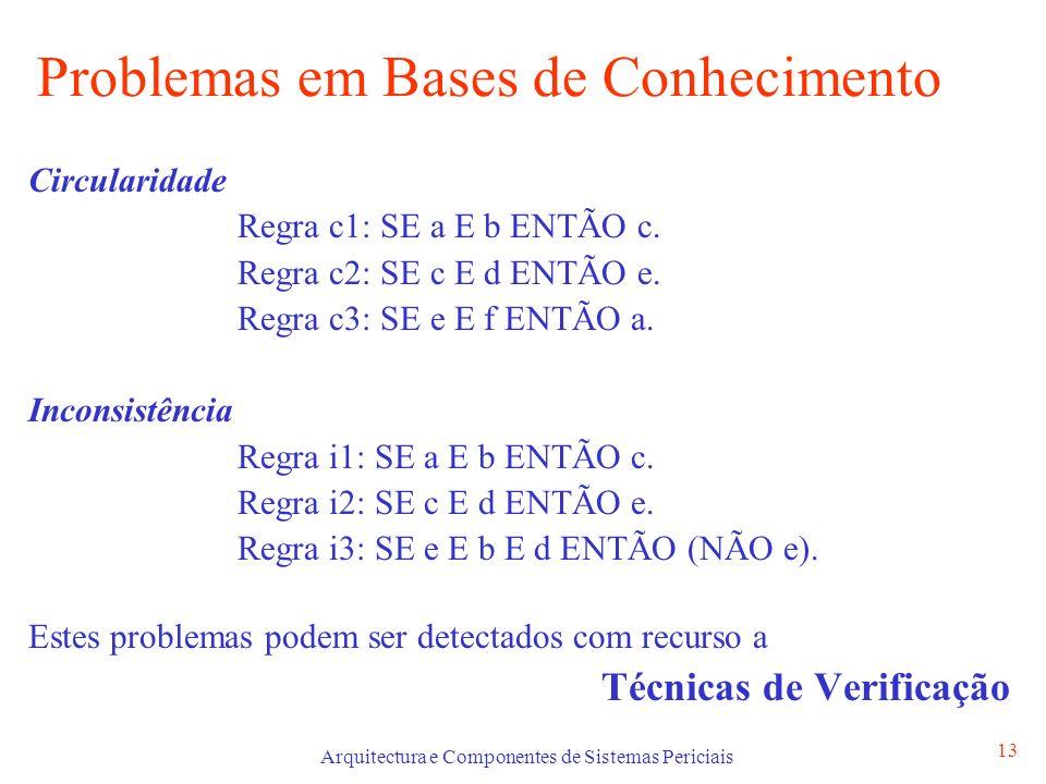 Arquitectura e Componentes de Sistemas Periciais 13 Problemas em Bases de Conhecimento Circularidade Regra c1: SE a E b ENTÃO c. Regra c2: SE c E d EN
