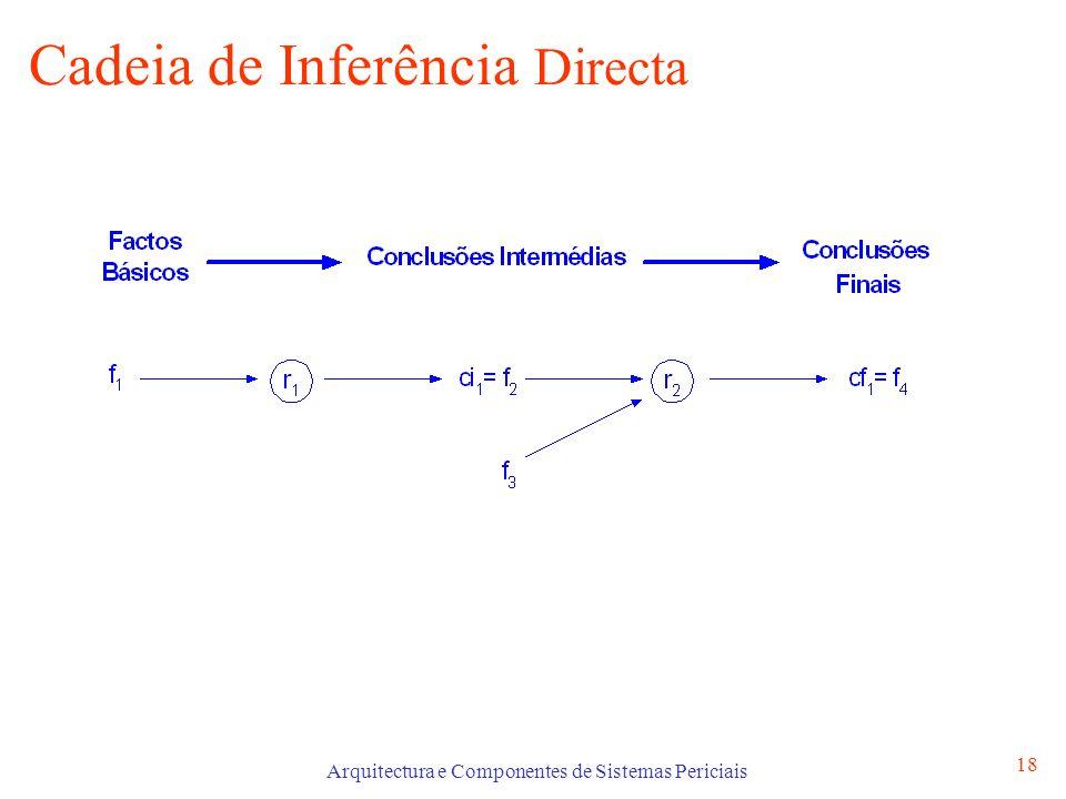 Arquitectura e Componentes de Sistemas Periciais 18 Cadeia de Inferência Directa