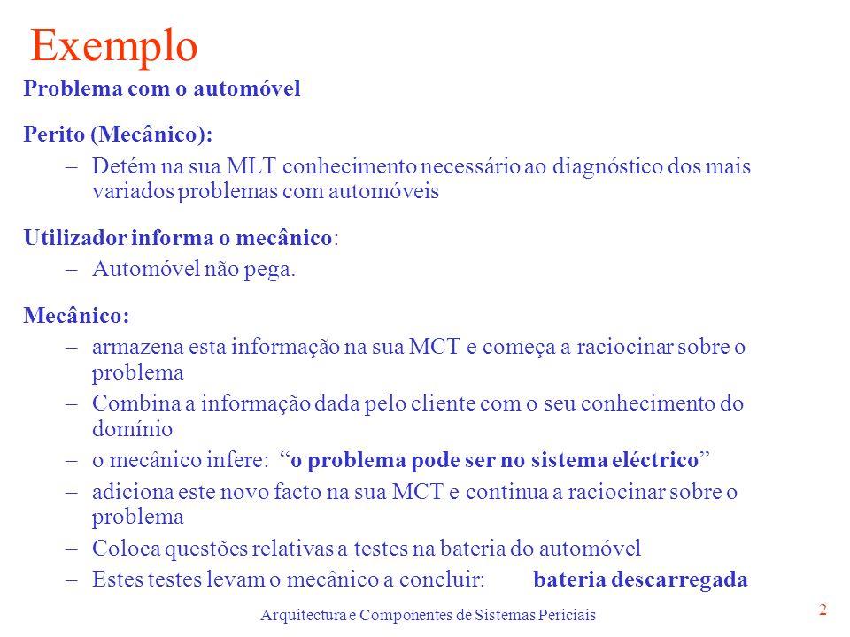 Arquitectura e Componentes de Sistemas Periciais 2 Exemplo Problema com o automóvel Perito (Mecânico): –Detém na sua MLT conhecimento necessário ao di