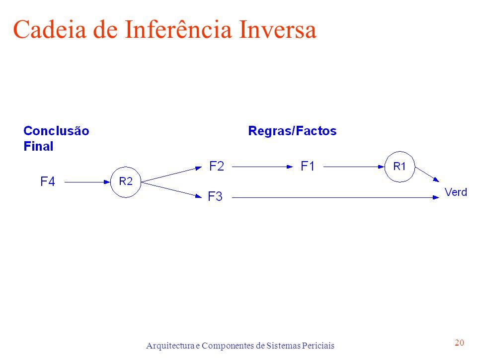 Arquitectura e Componentes de Sistemas Periciais 20 Cadeia de Inferência Inversa