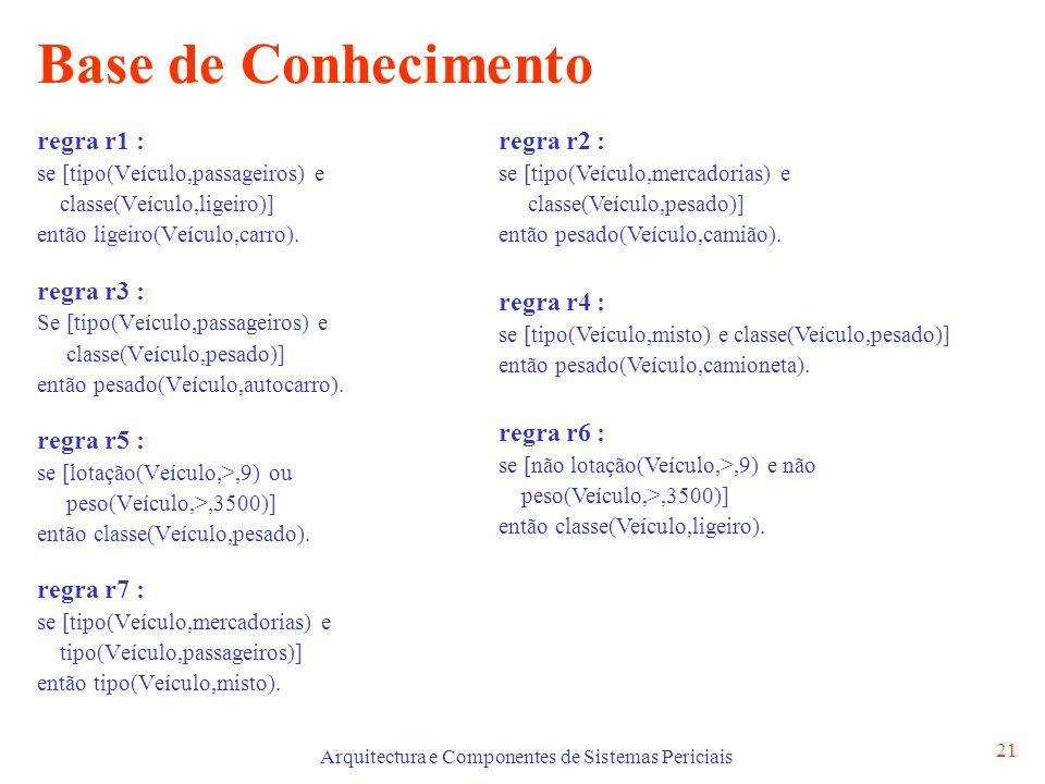 Arquitectura e Componentes de Sistemas Periciais 21 Base de Conhecimento regra r1 : se [tipo(Veículo,passageiros) e classe(Veículo,ligeiro)] então ligeiro(Veículo,carro).