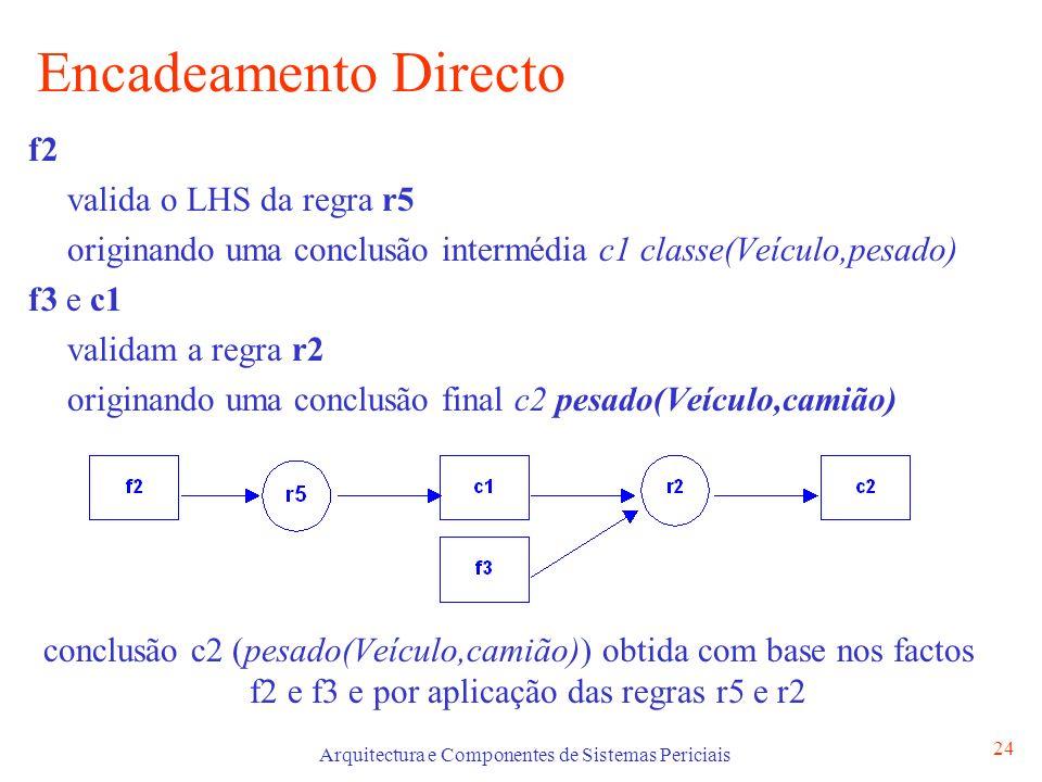 Arquitectura e Componentes de Sistemas Periciais 24 Encadeamento Directo f2 valida o LHS da regra r5 originando uma conclusão intermédia c1 classe(Veículo,pesado) f3 e c1 validam a regra r2 originando uma conclusão final c2 pesado(Veículo,camião) conclusão c2 (pesado(Veículo,camião)) obtida com base nos factos f2 e f3 e por aplicação das regras r5 e r2