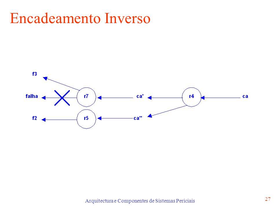 Arquitectura e Componentes de Sistemas Periciais 27 Encadeamento Inverso