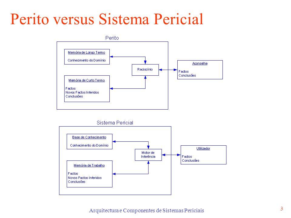 Arquitectura e Componentes de Sistemas Periciais 3 Perito versus Sistema Pericial