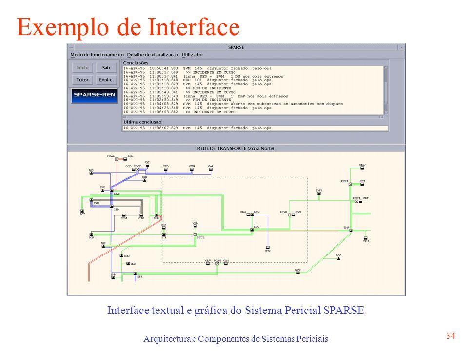 Arquitectura e Componentes de Sistemas Periciais 34 Exemplo de Interface Interface textual e gráfica do Sistema Pericial SPARSE