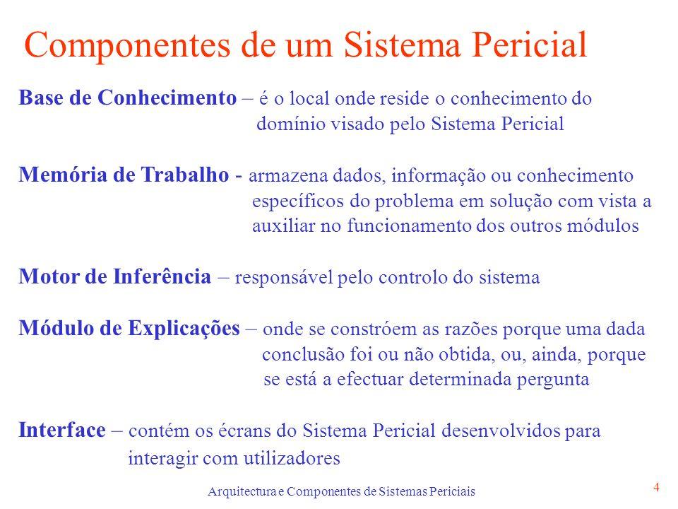 Arquitectura e Componentes de Sistemas Periciais 4 Componentes de um Sistema Pericial Base de Conhecimento – é o local onde reside o conhecimento do d