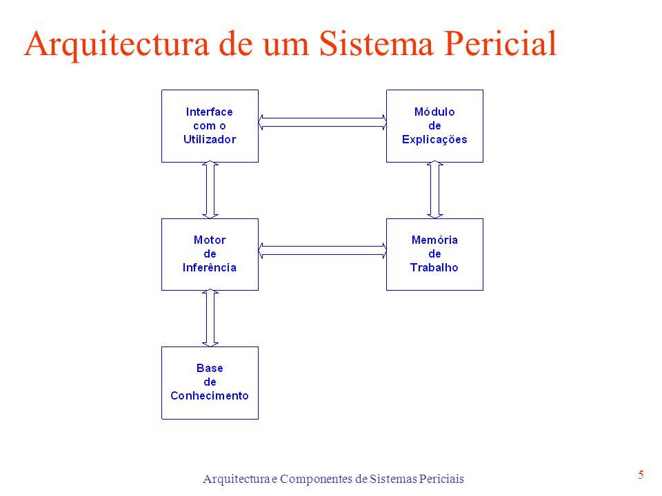 Arquitectura e Componentes de Sistemas Periciais 5 Arquitectura de um Sistema Pericial