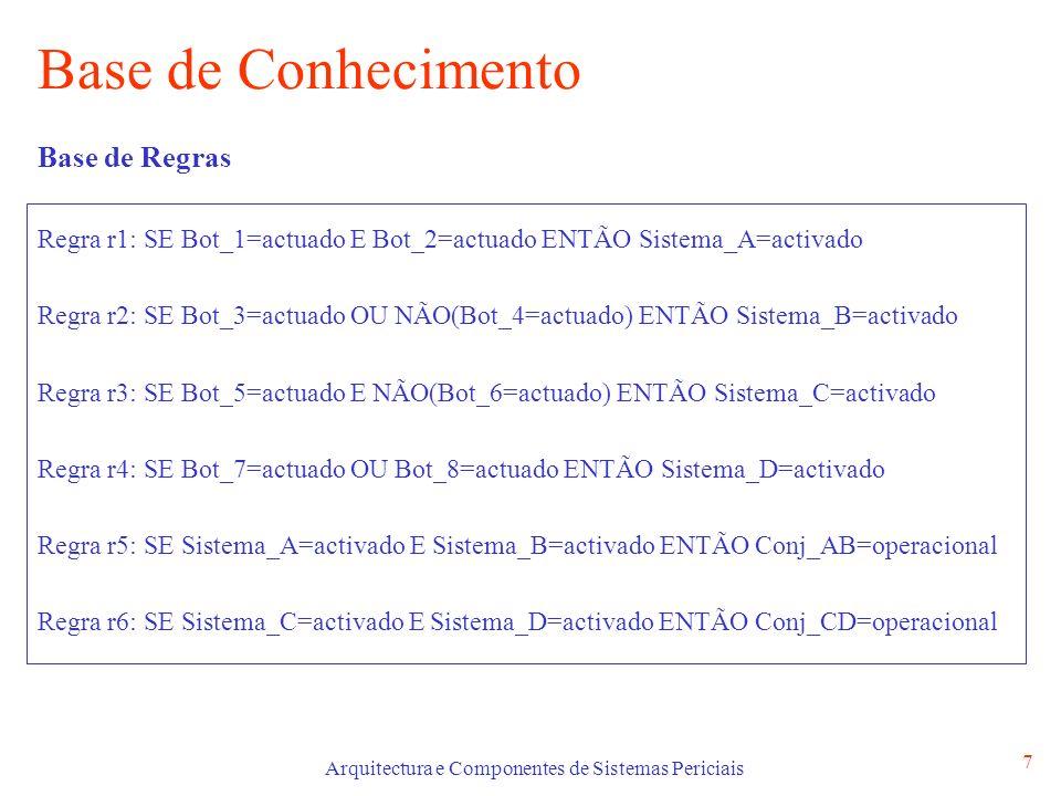 Arquitectura e Componentes de Sistemas Periciais 7 Base de Conhecimento Base de Regras Regra r1: SE Bot_1=actuado E Bot_2=actuado ENTÃO Sistema_A=activado Regra r2: SE Bot_3=actuado OU NÃO(Bot_4=actuado) ENTÃO Sistema_B=activado Regra r3: SE Bot_5=actuado E NÃO(Bot_6=actuado) ENTÃO Sistema_C=activado Regra r4: SE Bot_7=actuado OU Bot_8=actuado ENTÃO Sistema_D=activado Regra r5: SE Sistema_A=activado E Sistema_B=activado ENTÃO Conj_AB=operacional Regra r6: SE Sistema_C=activado E Sistema_D=activado ENTÃO Conj_CD=operacional
