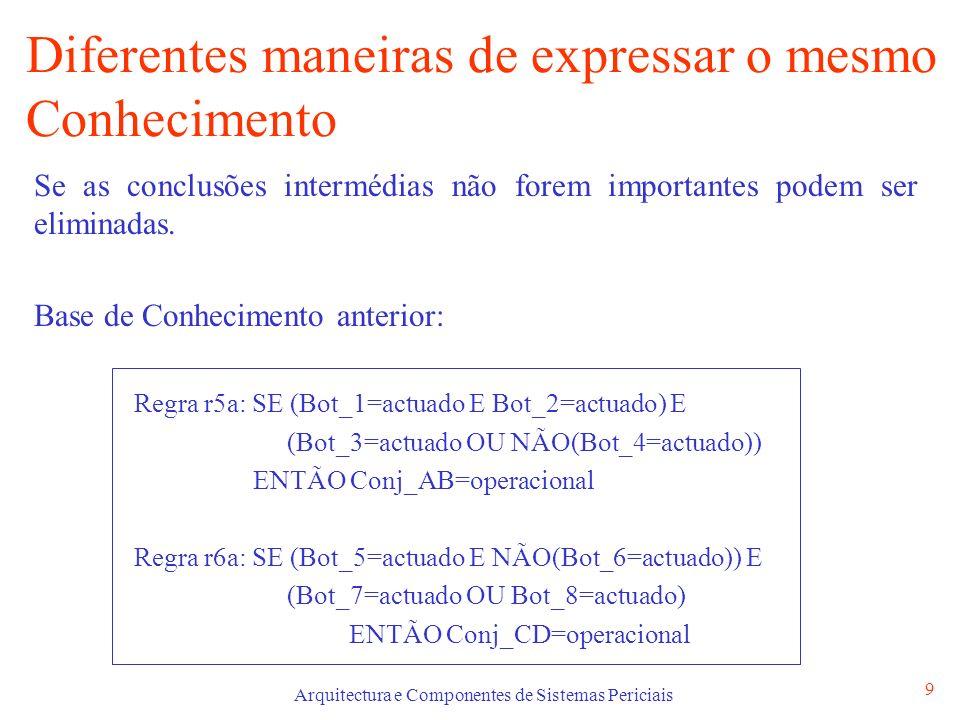 Arquitectura e Componentes de Sistemas Periciais 9 Diferentes maneiras de expressar o mesmo Conhecimento Se as conclusões intermédias não forem importantes podem ser eliminadas.