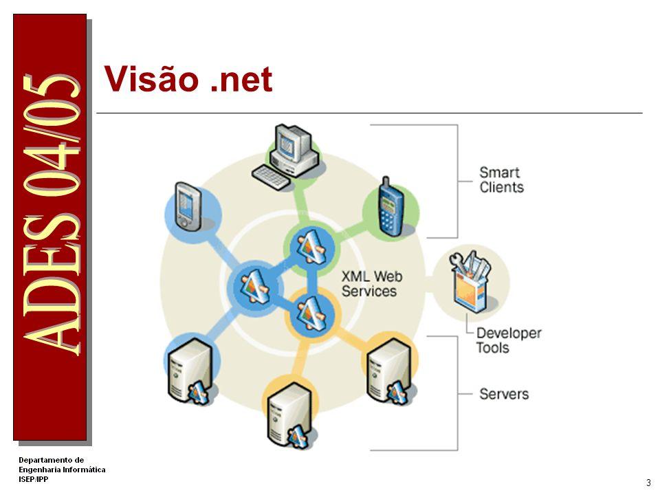 33 Colocação de conteúdos ASP.Net no IIS No w2ks Os alunos de ADES têm uma directoria com o nome de xxxxxxw$ (onde xxxxxx representam os 6 dígitos da direita do numero do aluno) Essa directoria está classificada como directoria virtual (com nome xxxxxx).
