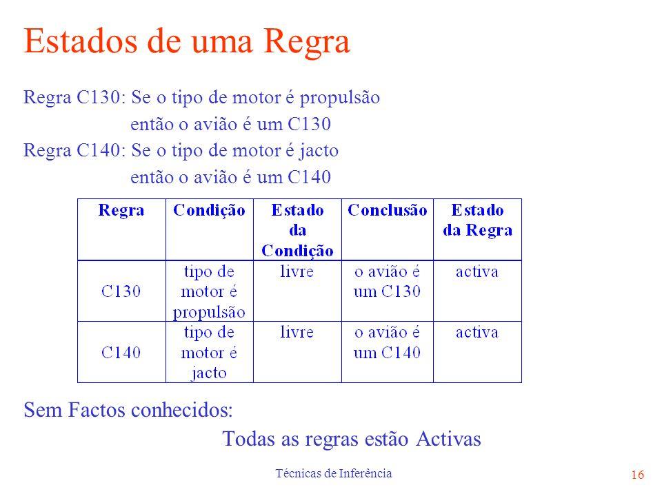 Técnicas de Inferência 16 Estados de uma Regra Regra C130: Se o tipo de motor é propulsão então o avião é um C130 Regra C140: Se o tipo de motor é jac