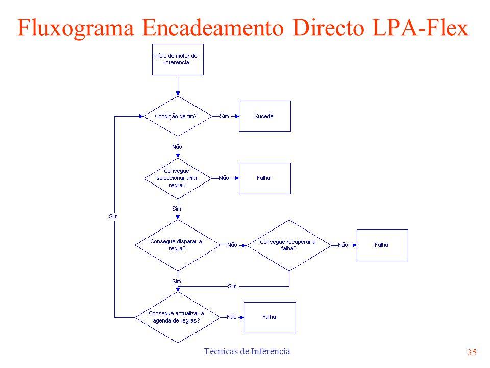 Técnicas de Inferência 35 Fluxograma Encadeamento Directo LPA-Flex