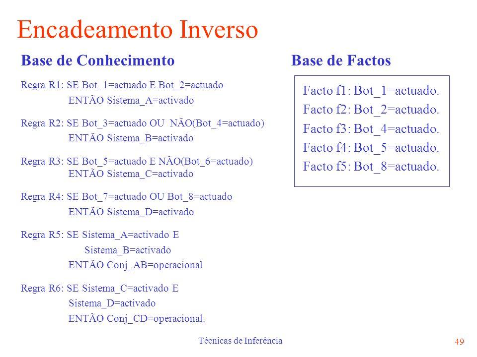 Técnicas de Inferência 49 Encadeamento Inverso Base de Factos Facto f1: Bot_1=actuado. Facto f2: Bot_2=actuado. Facto f3: Bot_4=actuado. Facto f4: Bot