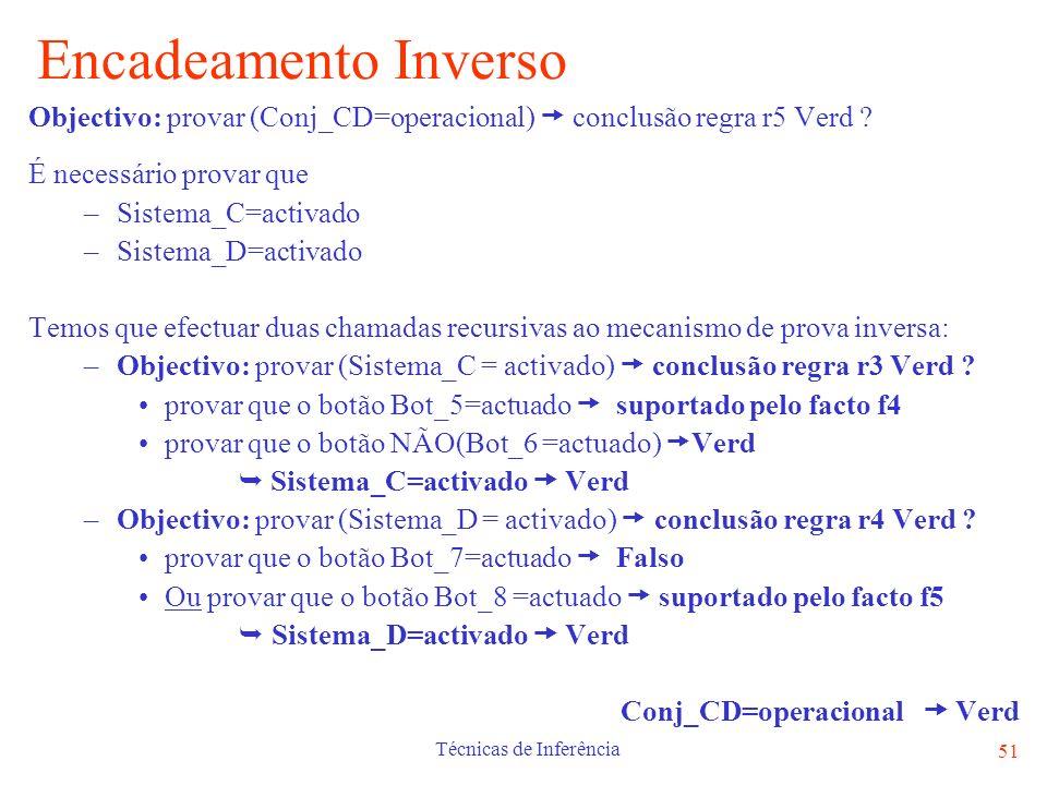 Técnicas de Inferência 51 Encadeamento Inverso Objectivo: provar (Conj_CD=operacional) conclusão regra r5 Verd ? É necessário provar que –Sistema_C=ac