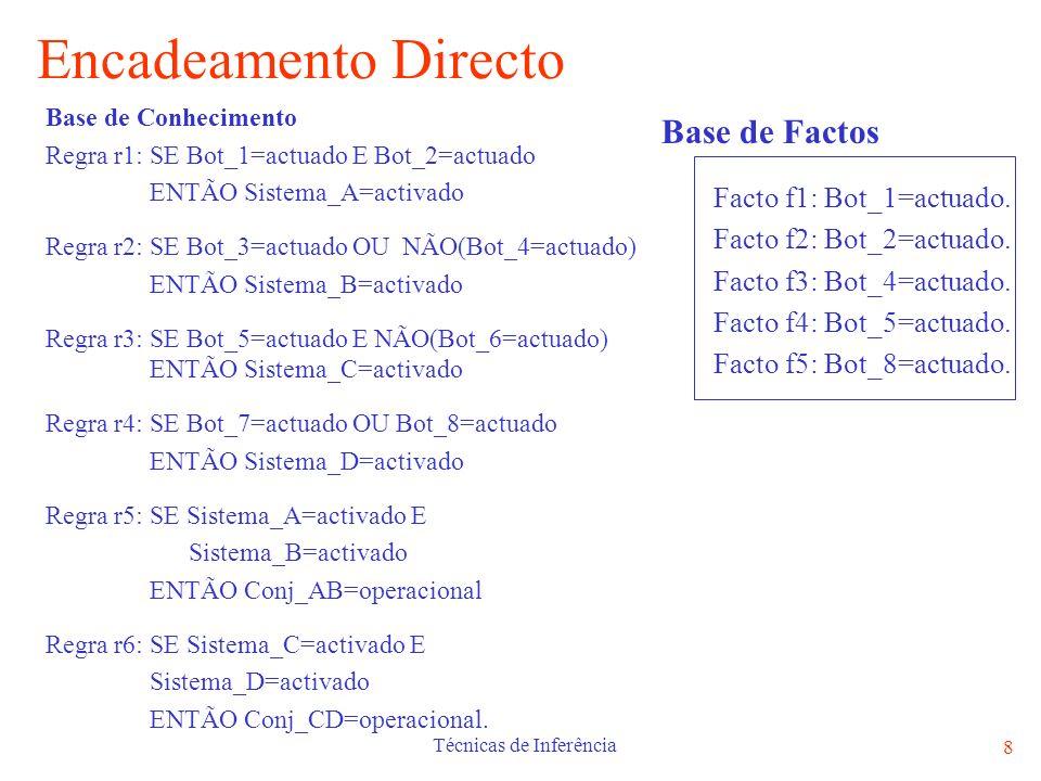 Técnicas de Inferência 8 Encadeamento Directo Base de Factos Facto f1: Bot_1=actuado. Facto f2: Bot_2=actuado. Facto f3: Bot_4=actuado. Facto f4: Bot_