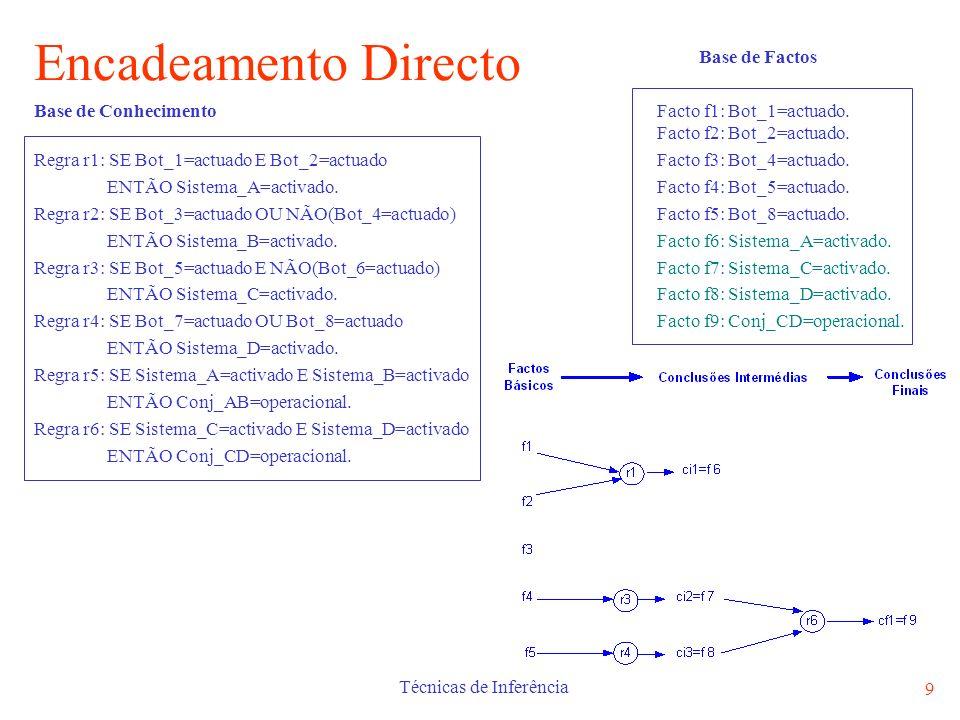 Técnicas de Inferência 9 Encadeamento Directo Base de Factos Base de Conhecimento Facto f1: Bot_1=actuado. Facto f2: Bot_2=actuado. Regra r1: SE Bot_1