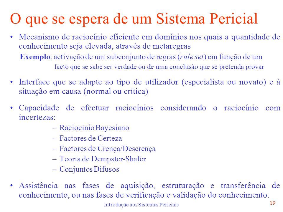 Introdução aos Sistemas Periciais 19 O que se espera de um Sistema Pericial Mecanismo de raciocínio eficiente em domínios nos quais a quantidade de co