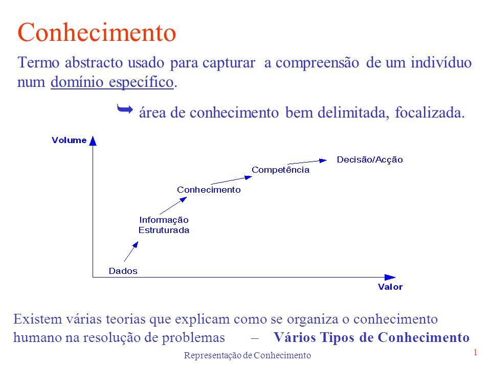 Representação de Conhecimento 1 Conhecimento Termo abstracto usado para capturar a compreensão de um indivíduo num domínio específico. área de conheci