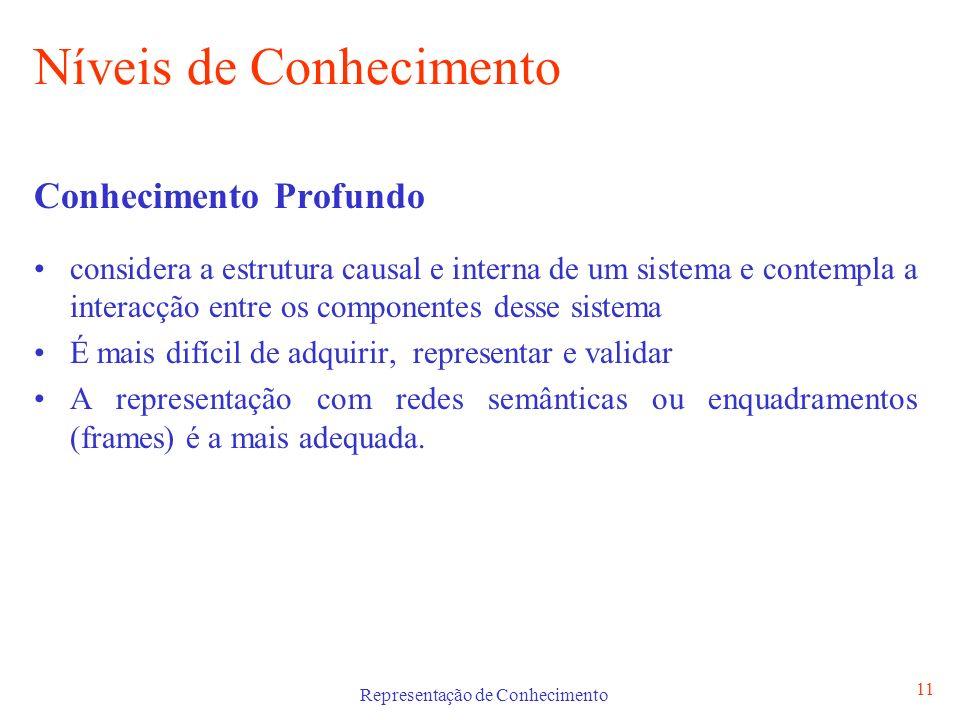 Representação de Conhecimento 11 Níveis de Conhecimento Conhecimento Profundo considera a estrutura causal e interna de um sistema e contempla a inter