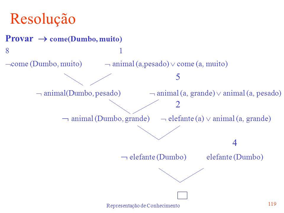 Representação de Conhecimento 119 Resolução Provar come(Dumbo, muito) 81 come (Dumbo, muito) animal (a,pesado) come (a, muito) 5 animal(Dumbo, pesado)