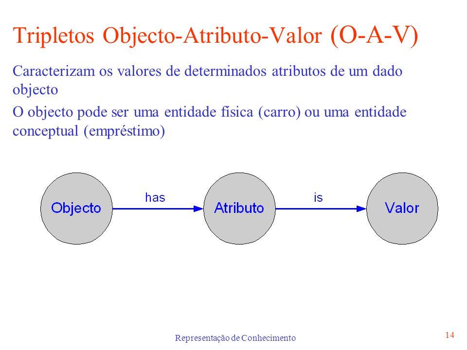 Representação de Conhecimento 14 Tripletos Objecto-Atributo-Valor (O-A-V) Caracterizam os valores de determinados atributos de um dado objecto O objec