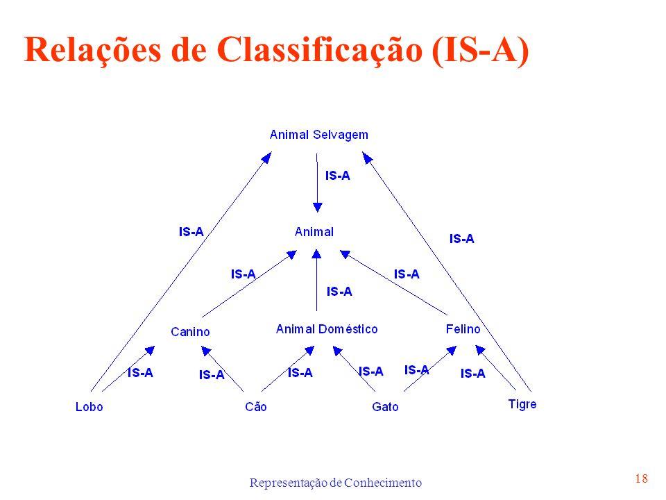 Representação de Conhecimento 18 Relações de Classificação (IS-A)