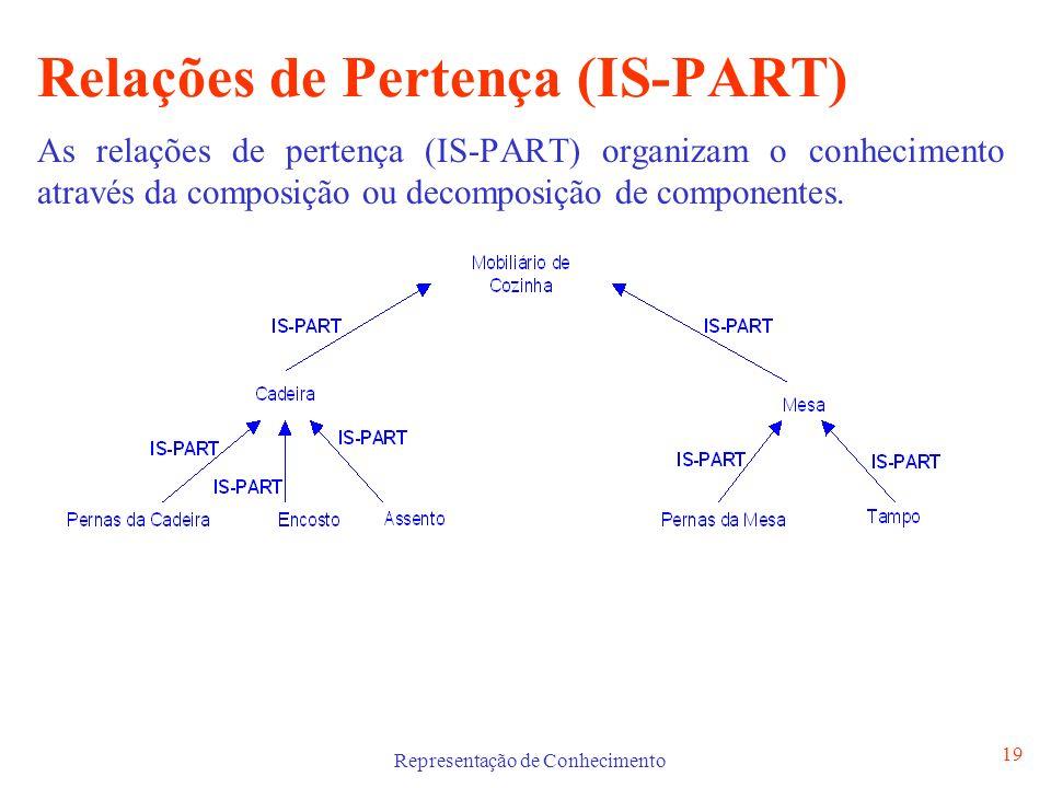 Representação de Conhecimento 19 Relações de Pertença (IS-PART) As relações de pertença (IS-PART) organizam o conhecimento através da composição ou de