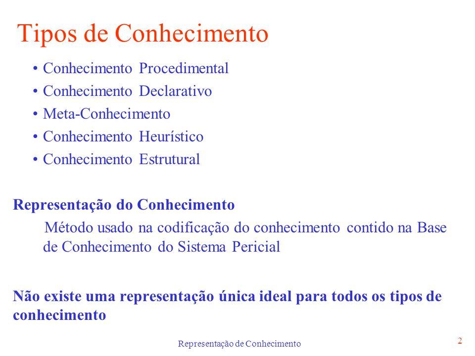 Representação de Conhecimento 2 Tipos de Conhecimento Conhecimento Procedimental Conhecimento Declarativo Meta-Conhecimento Conhecimento Heurístico Co