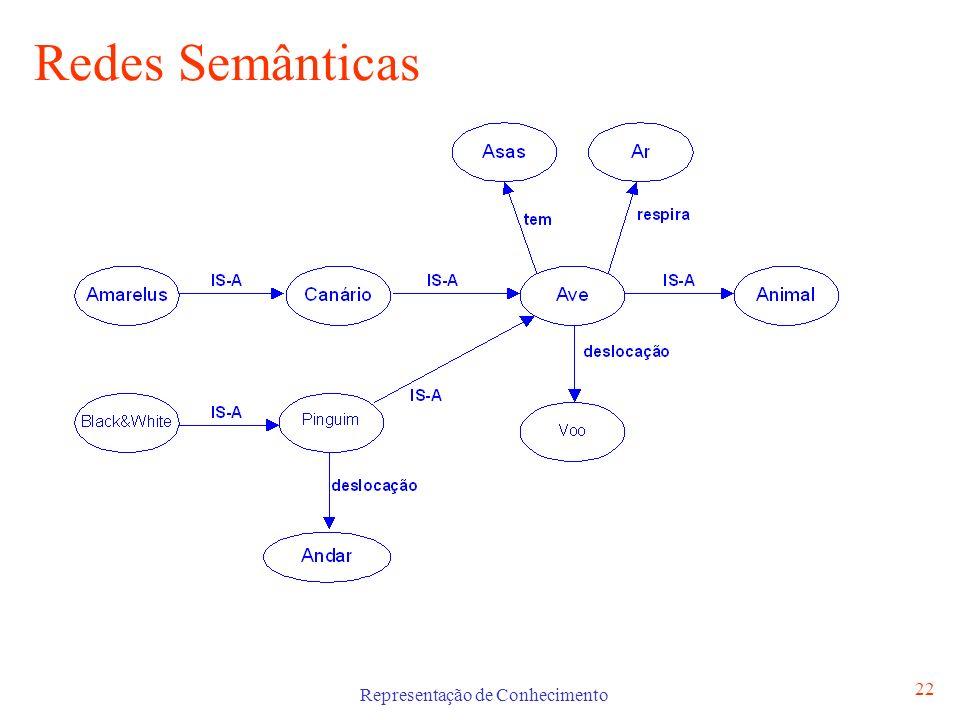Representação de Conhecimento 22 Redes Semânticas