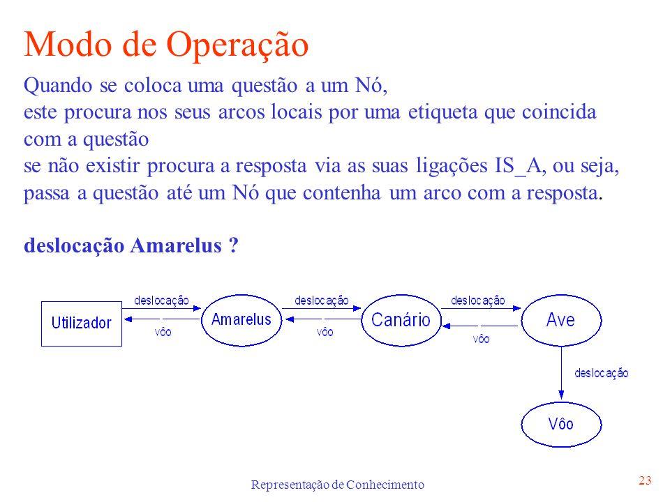 Representação de Conhecimento 23 Modo de Operação Quando se coloca uma questão a um Nó, este procura nos seus arcos locais por uma etiqueta que coinci