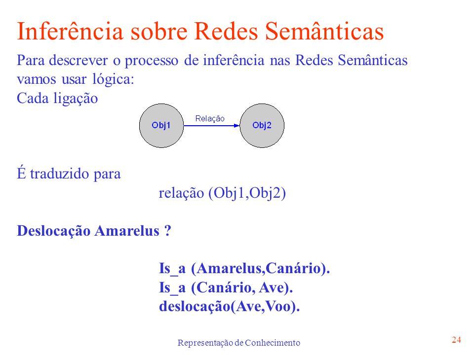 Representação de Conhecimento 24 Inferência sobre Redes Semânticas Para descrever o processo de inferência nas Redes Semânticas vamos usar lógica: Cad