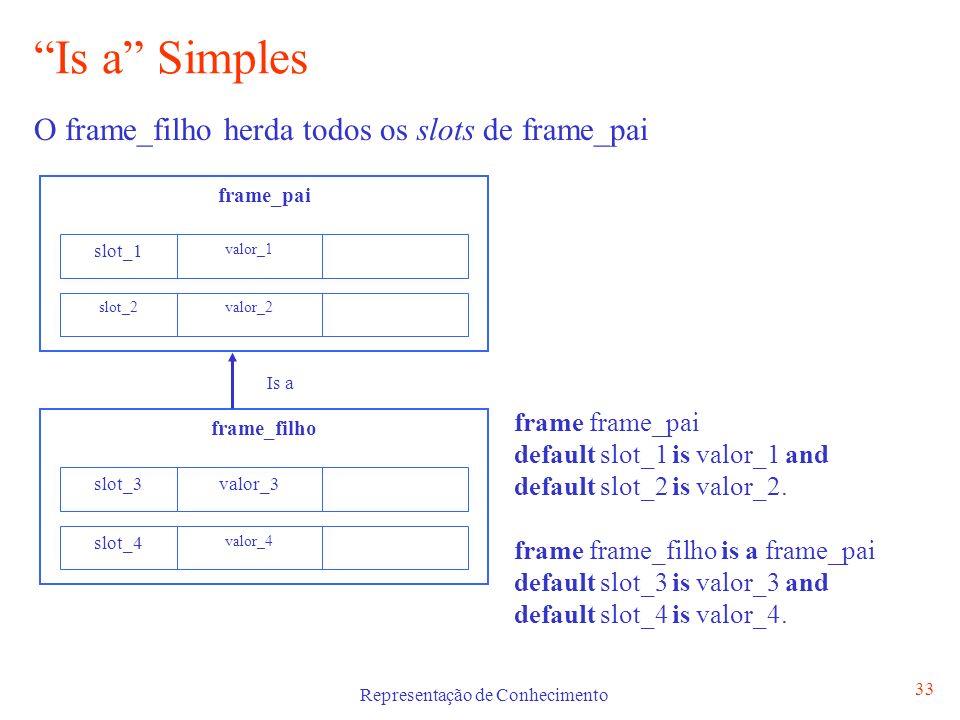 Representação de Conhecimento 33 Is a Simples O frame_filho herda todos os slots de frame_pai frame_pai slot_1 valor_1 slot_2valor_2 frame_filho slot_